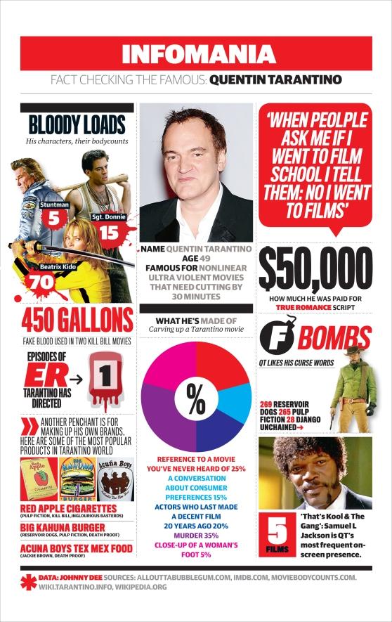 Tarantino Inforgraphic